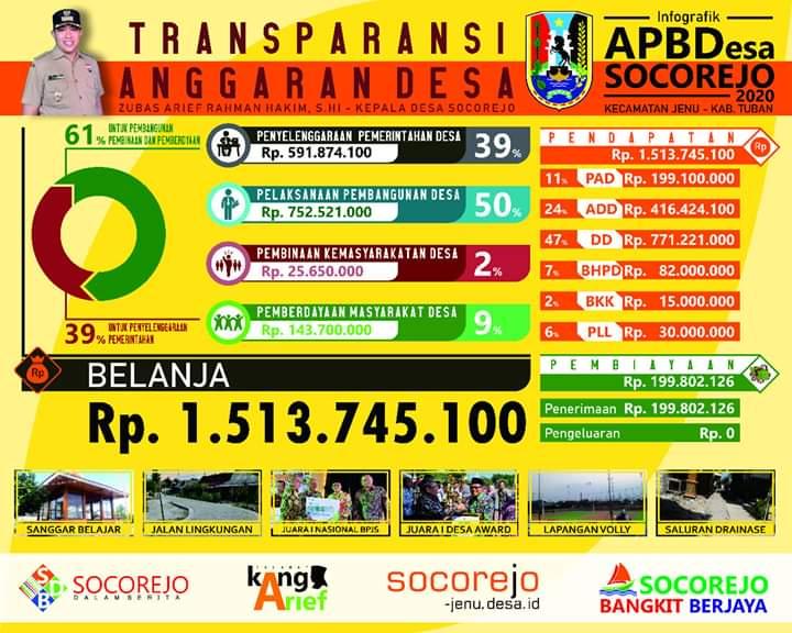Transparansi Anggaran Desa, Wujud Nyata Keterbukaan di Socorejo